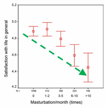 Healthy masturbation times per week dude lucky af!